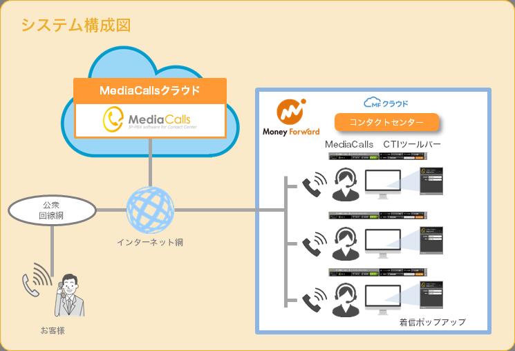 MediaCallsのシステム構成図